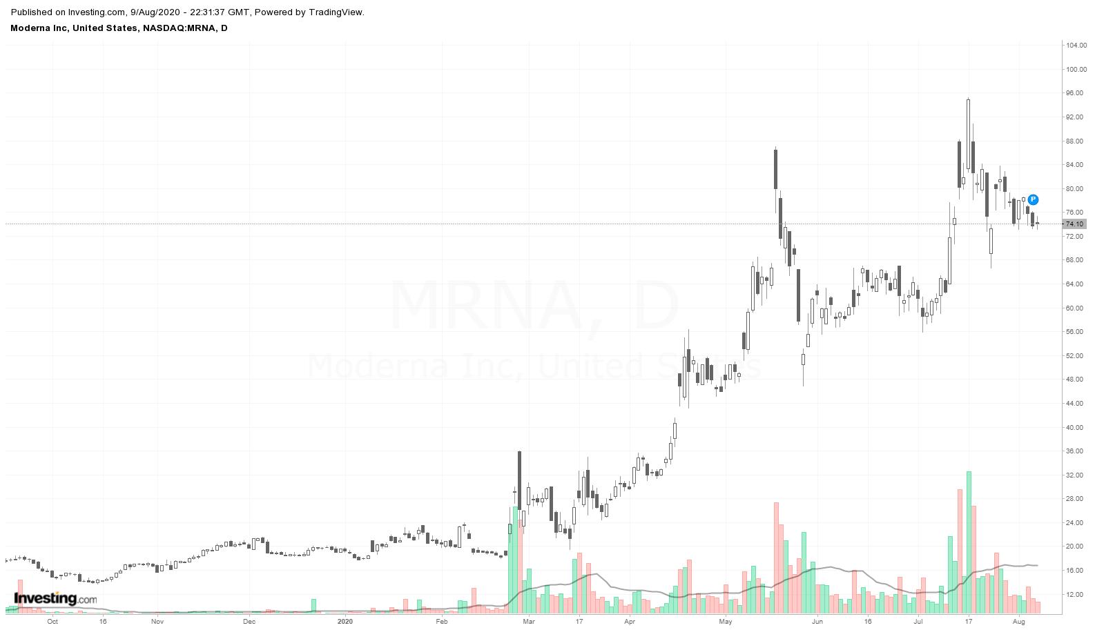 Moderna, Inc (MRNA) daily chart candles, YTD, Aug 2020